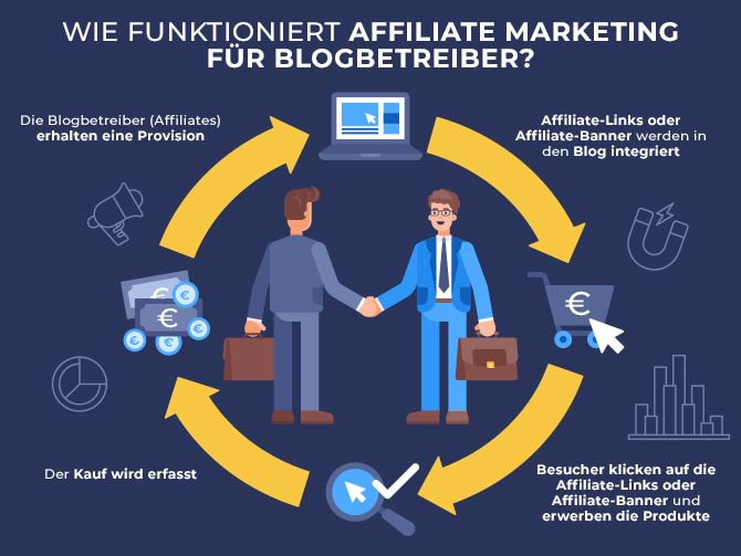 Affiliate Marketing Blog - Infografik