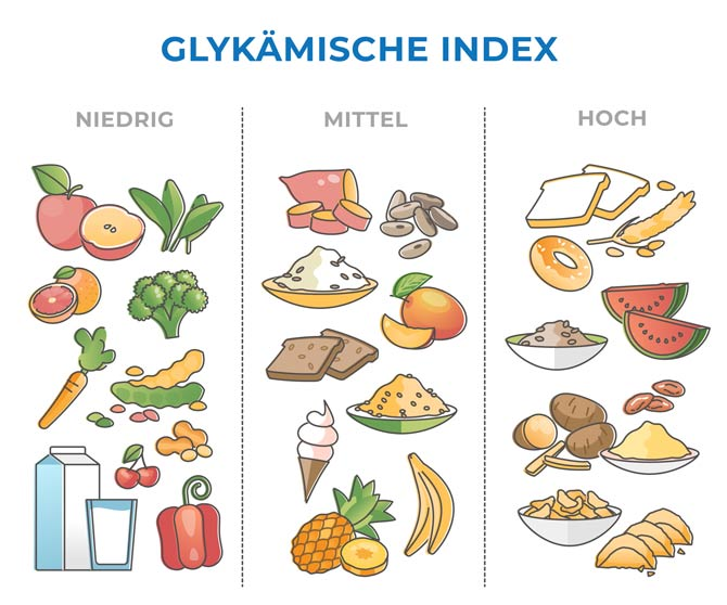 Glykämischer Index Lebensmittel