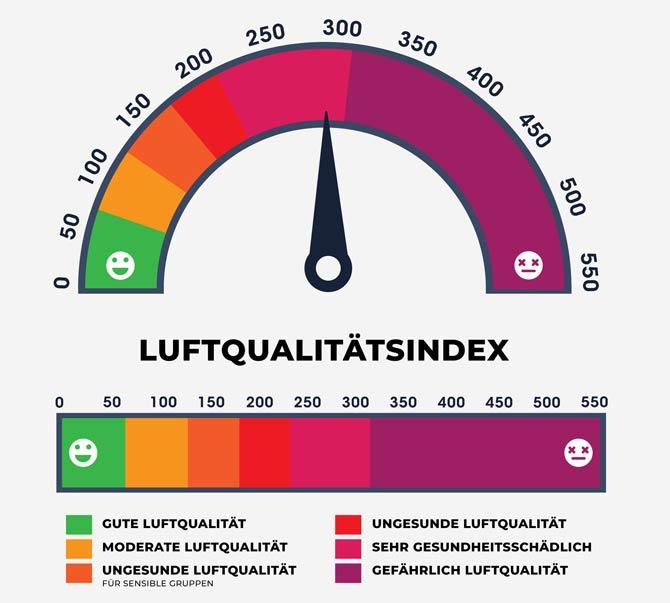 Luftqualitätsindex