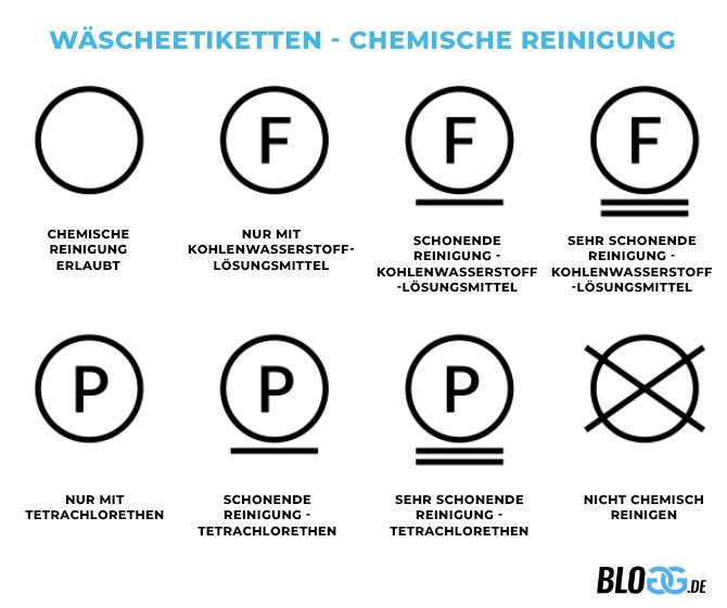 Waschsymbole chemische Reinigung