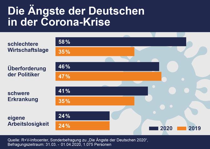 R+V Umfrage - Ängste der Deutschen in der Corona-Krise